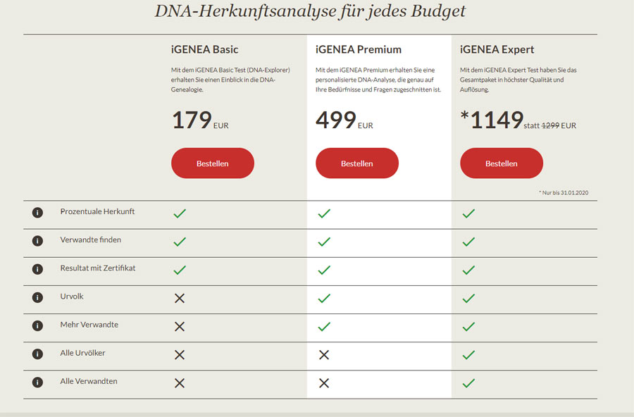 IGENEA erfahrungen DNA-Test-Preise